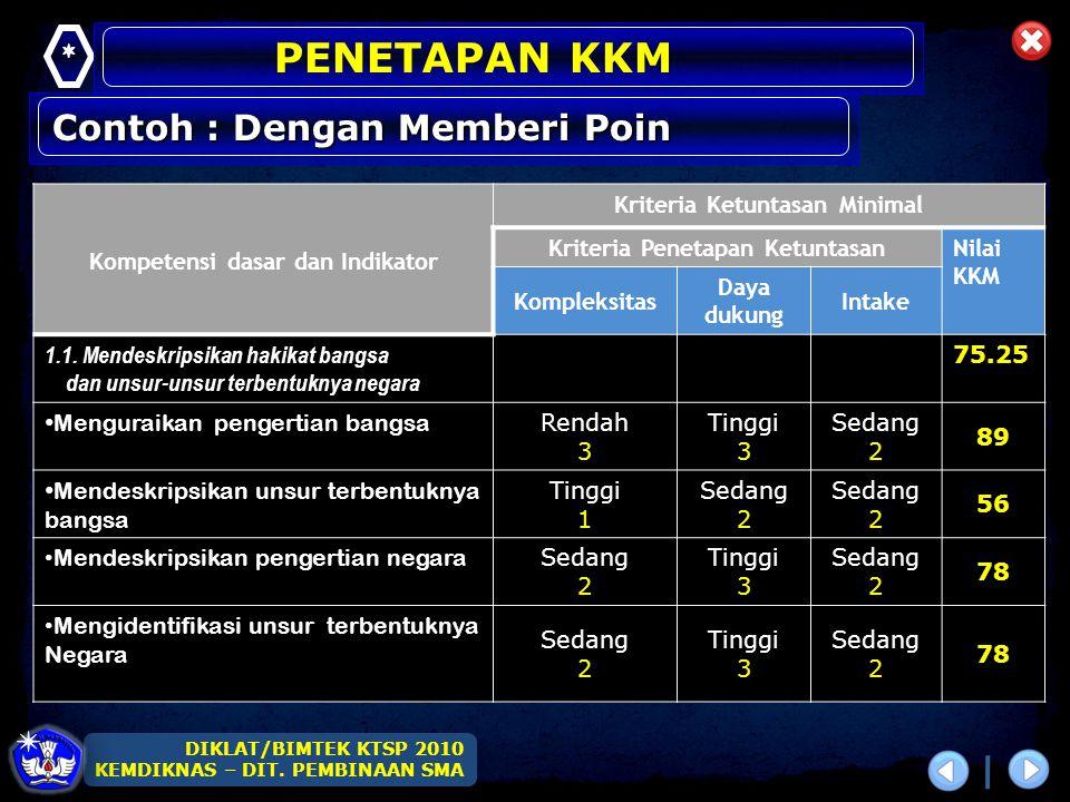 PENETAPAN KKM Contoh : Dengan Memberi Poin *