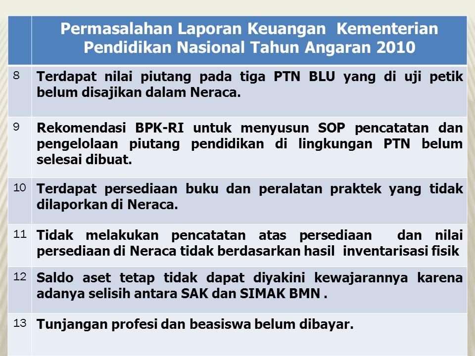 Permasalahan Laporan Keuangan Kementerian Pendidikan Nasional Tahun Angaran 2010