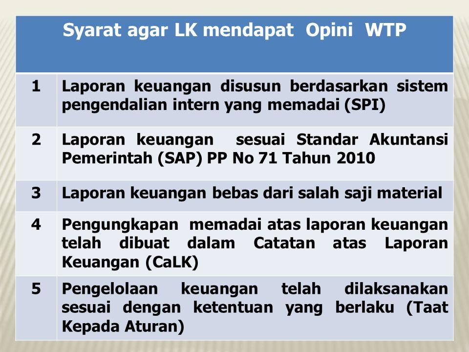 Syarat agar LK mendapat Opini WTP