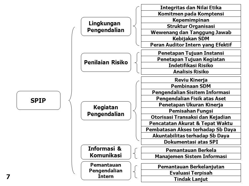 SPIP 7 Lingkungan Pengendalian Penilaian Risiko Kegiatan Informasi &