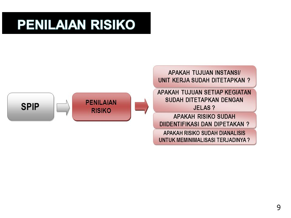 SPIP 9 PENILAIAN RISIKO APAKAH TUJUAN INSTANSI/