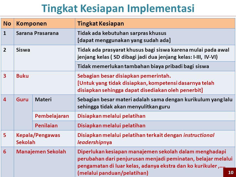 Tingkat Kesiapan Implementasi
