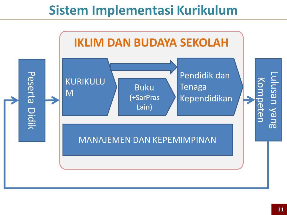Sistem Implementasi Kurikulum IKLIM DAN BUDAYA SEKOLAH