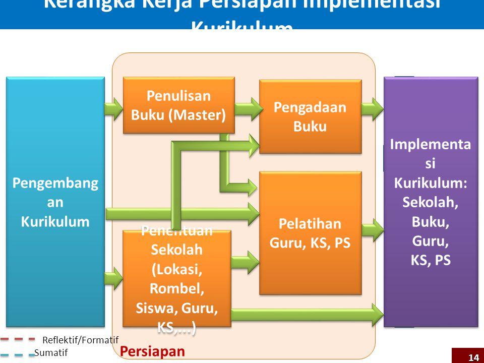 Kerangka Kerja Persiapan Implementasi Kurikulum
