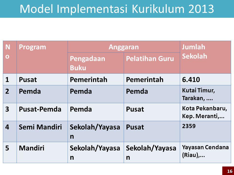 Model Implementasi Kurikulum 2013