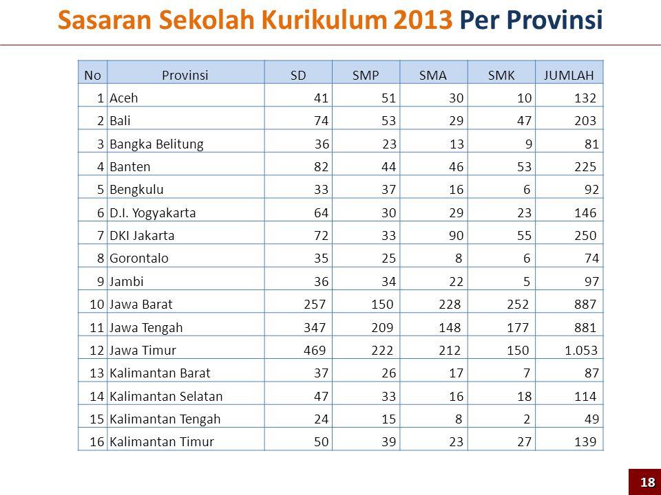 Sasaran Sekolah Kurikulum 2013 Per Provinsi