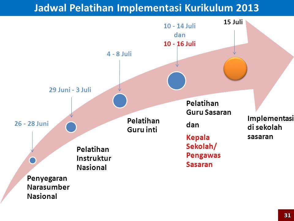 Jadwal Pelatihan Implementasi Kurikulum 2013