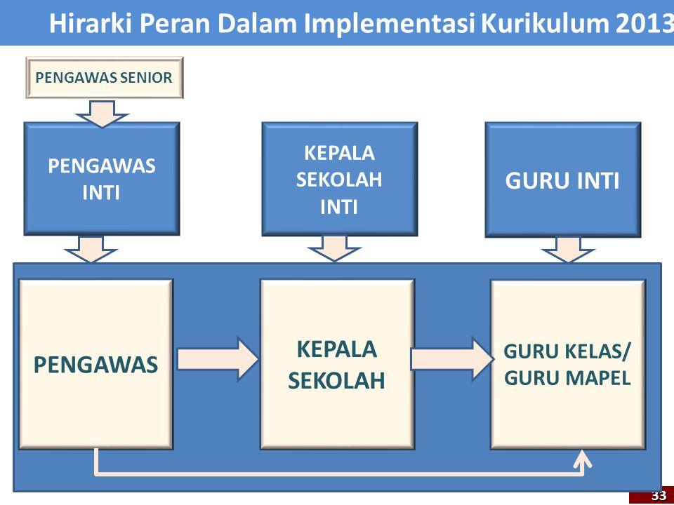 Hirarki Peran Dalam Implementasi Kurikulum 2013
