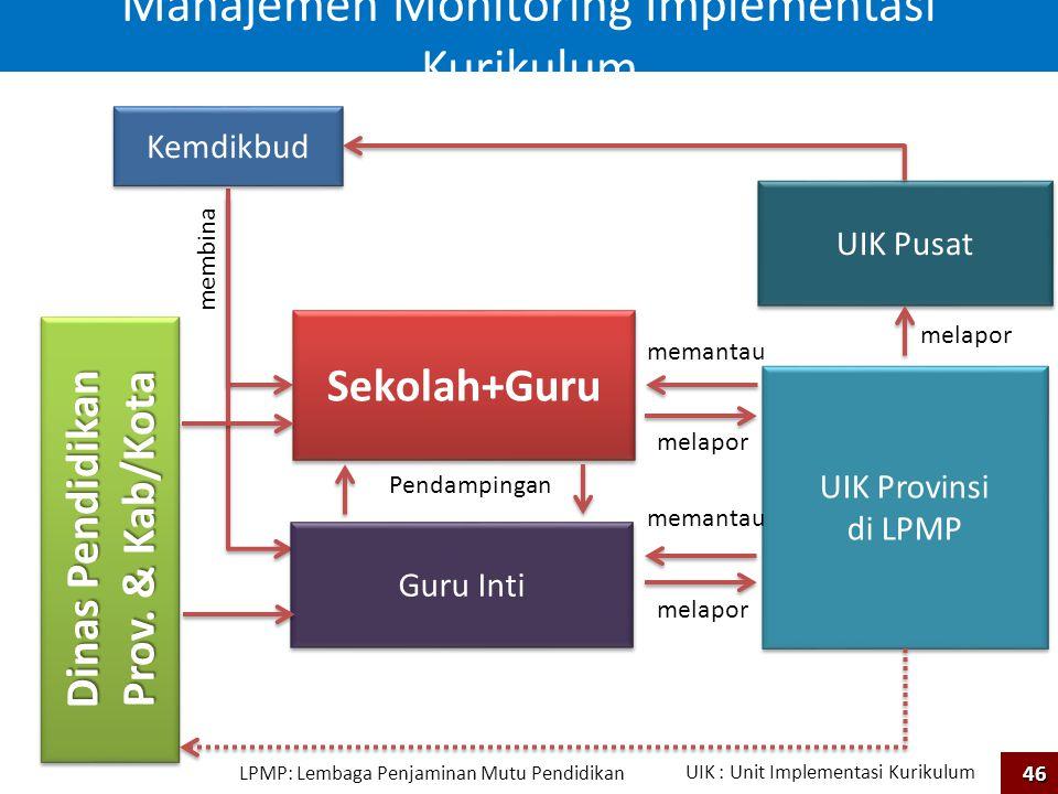 Manajemen Monitoring Implementasi Kurikulum