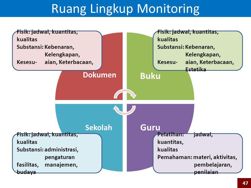 Ruang Lingkup Monitoring