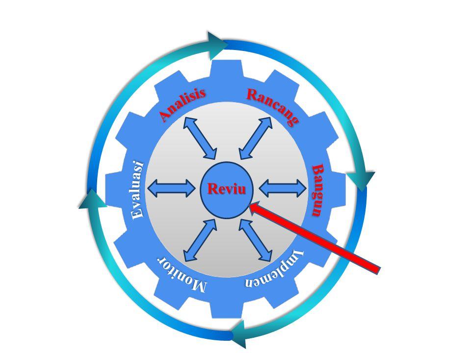 Analisis Rancang Evaluasi Monitor Bangun Implemen Reviu