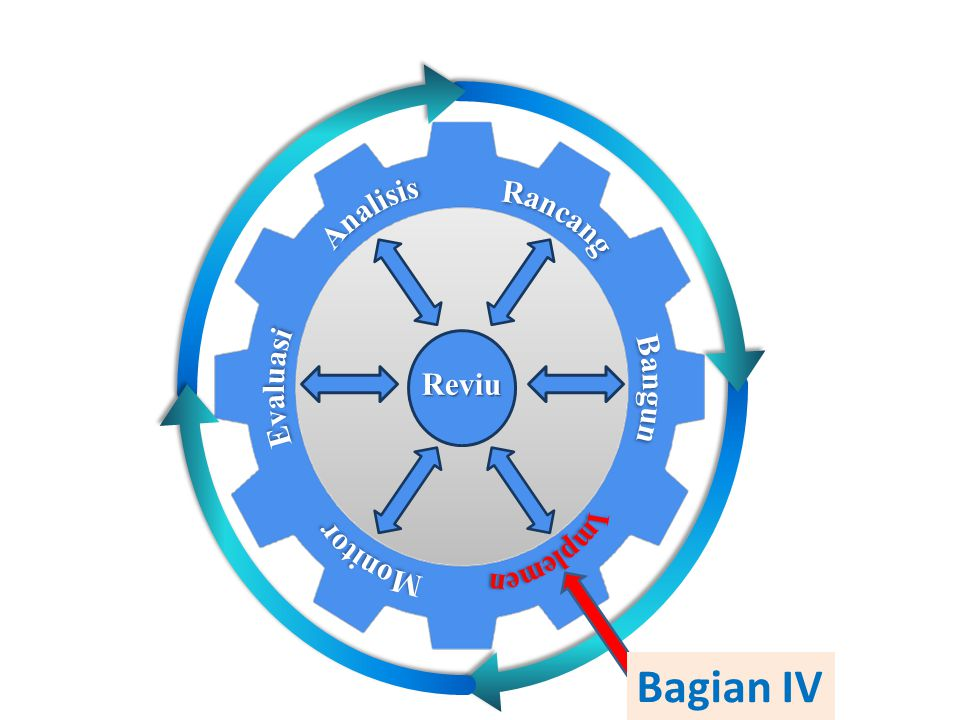 Analisis Rancang Evaluasi Monitor Bangun Implemen Reviu Bagian IV
