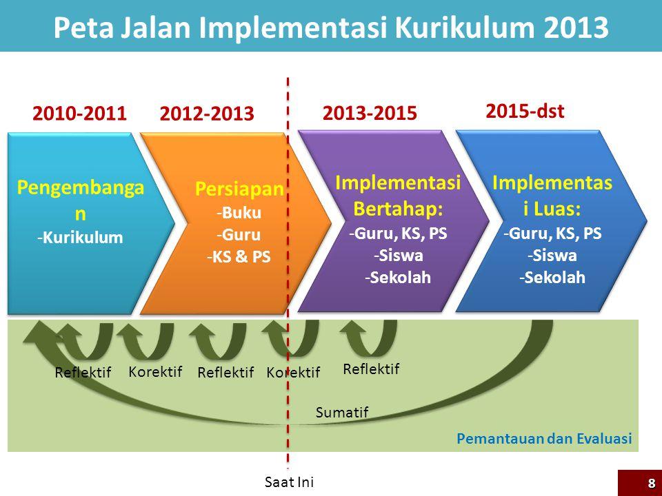 Peta Jalan Implementasi Kurikulum 2013 Implementasi Bertahap: