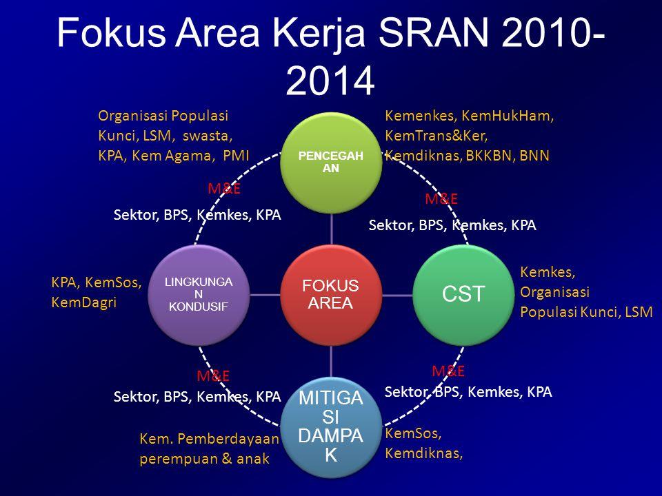 Fokus Area Kerja SRAN 2010-2014 CST MITIGASI DAMPAK