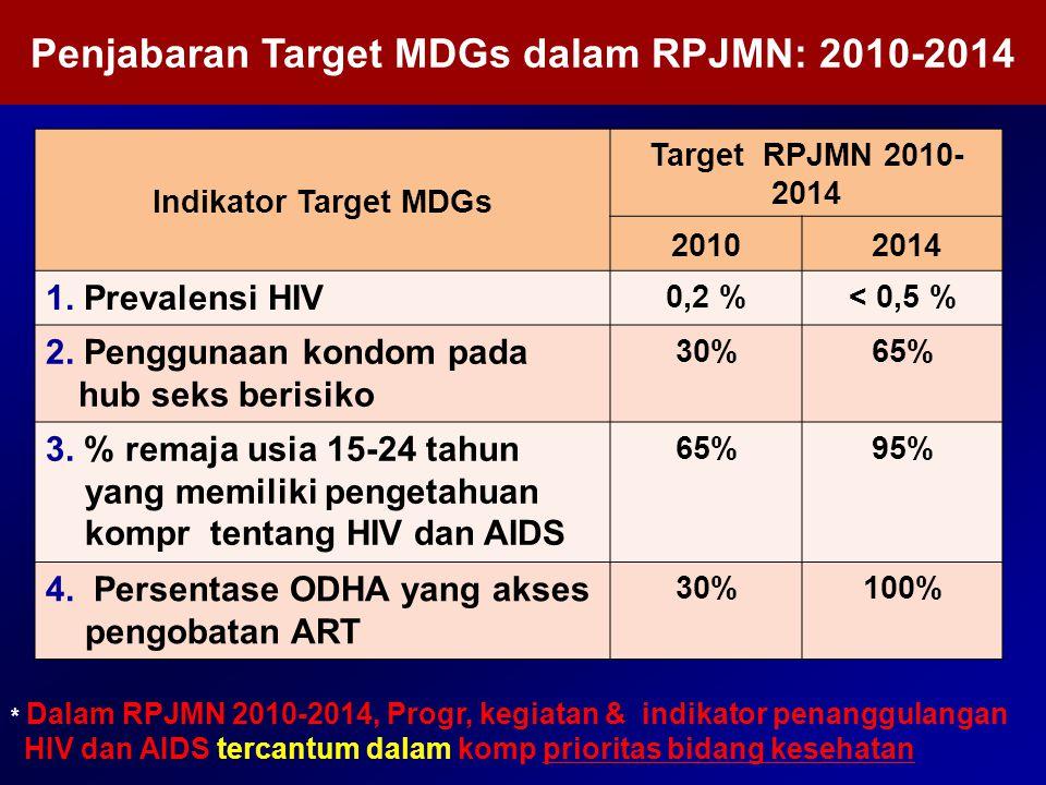 Penjabaran Target MDGs dalam RPJMN: 2010-2014