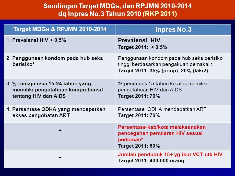 Sandingan Target MDGs, dan RPJMN 2010-2014 dg Inpres No