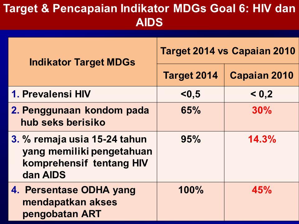 Target & Pencapaian Indikator MDGs Goal 6: HIV dan AIDS