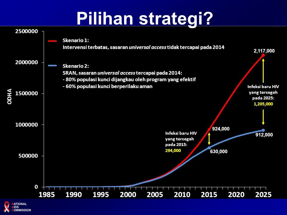 Infeksi baru HIV yang tercegah pada 2025: