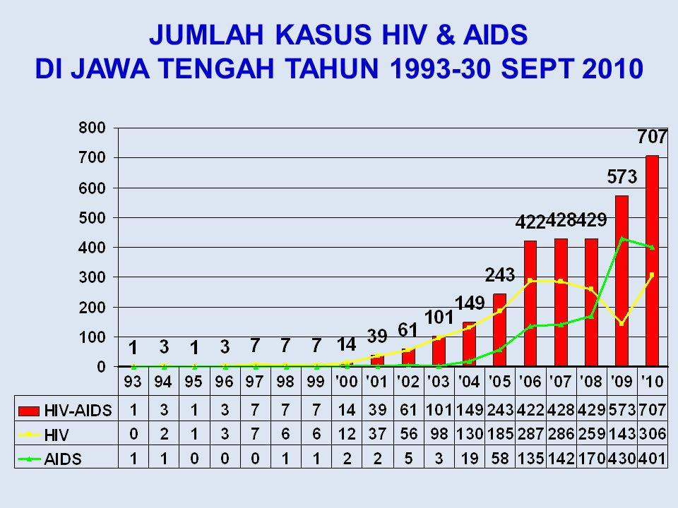 JUMLAH KASUS HIV & AIDS DI JAWA TENGAH TAHUN 1993-30 SEPT 2010
