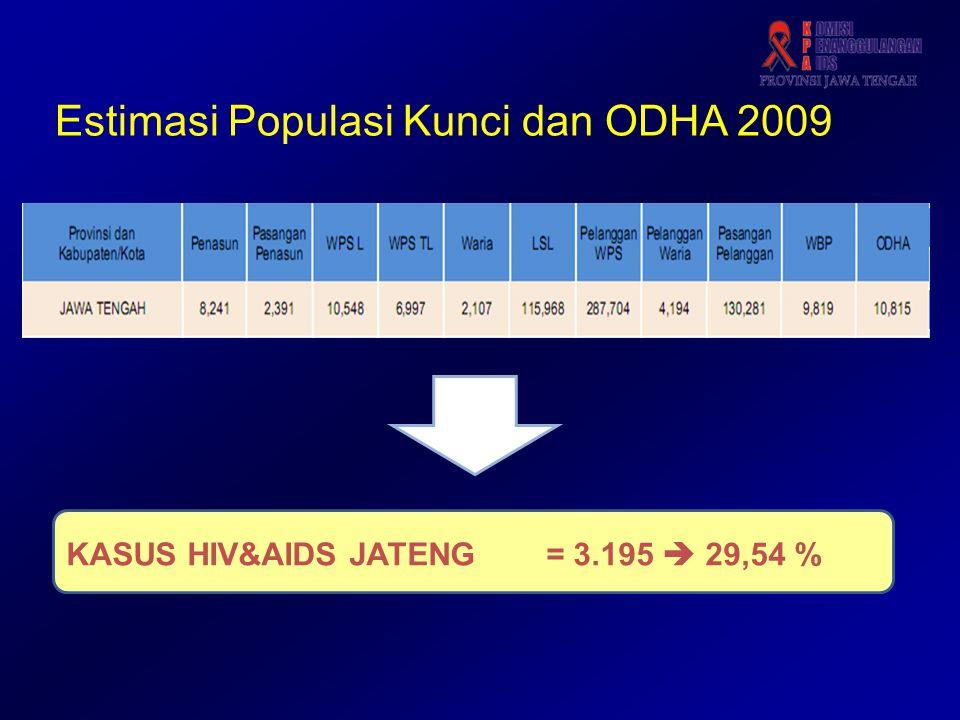 Estimasi Populasi Kunci dan ODHA 2009