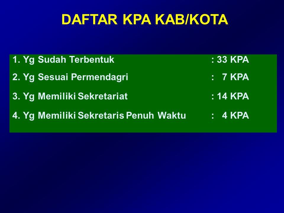 DAFTAR KPA KAB/KOTA Yg Sudah Terbentuk : 33 KPA