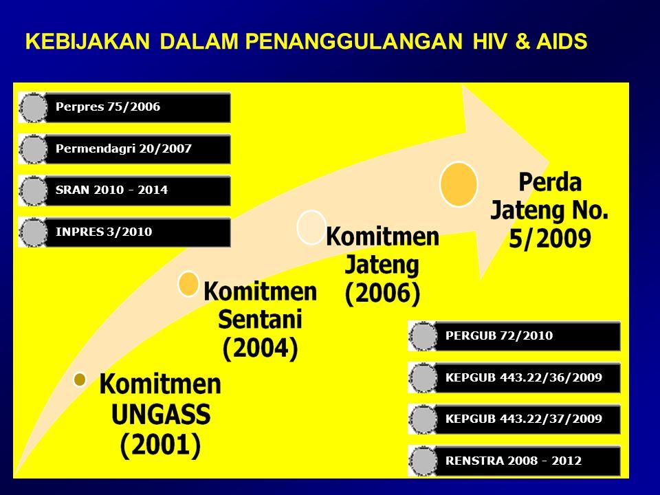 KEBIJAKAN DALAM PENANGGULANGAN HIV & AIDS