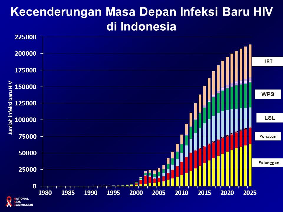 Kecenderungan Masa Depan Infeksi Baru HIV di Indonesia
