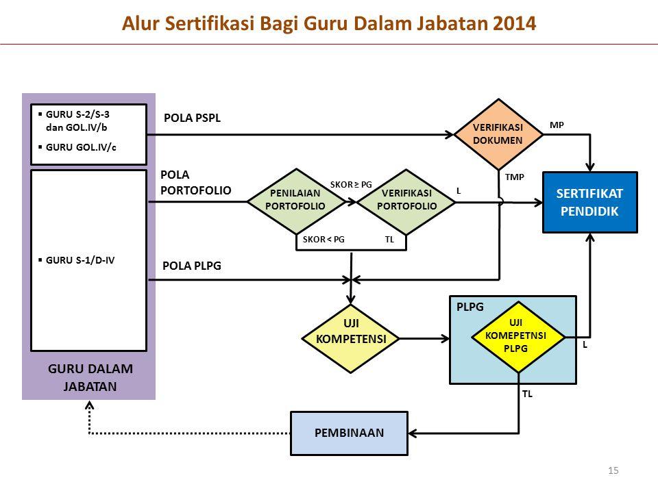 Alur Sertifikasi Bagi Guru Dalam Jabatan 2014