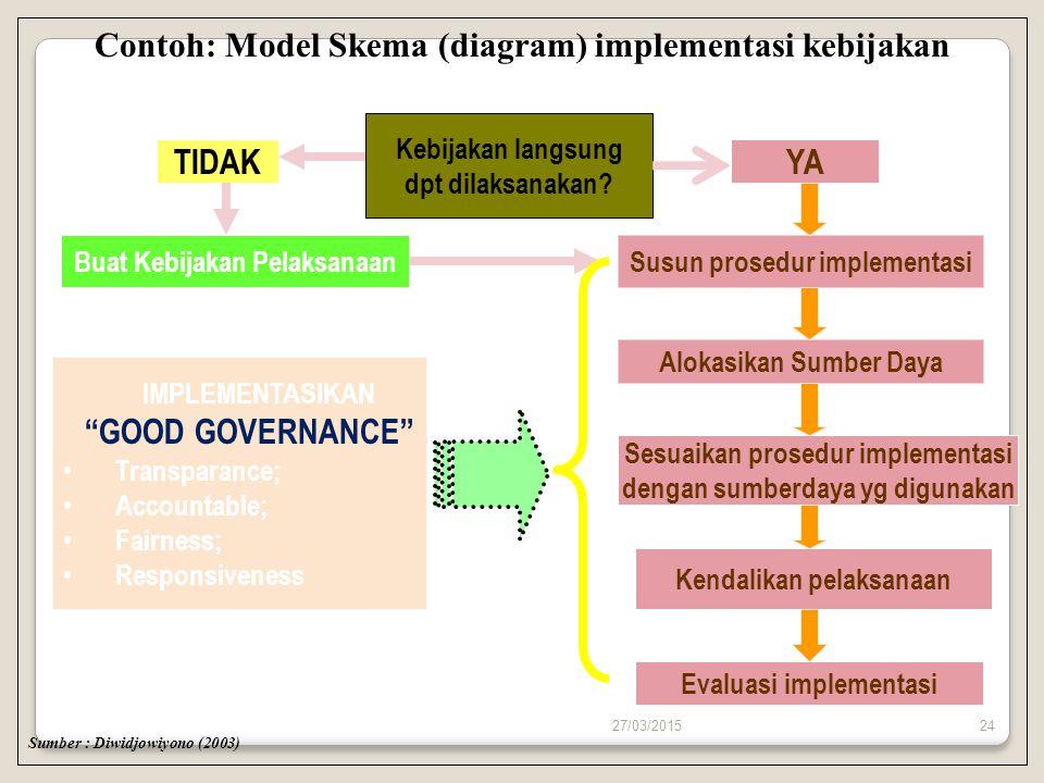Contoh: Model Skema (diagram) implementasi kebijakan