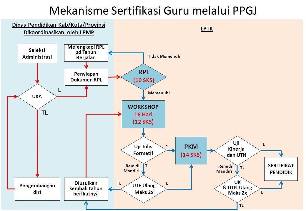 Mekanisme Sertifikasi Guru melalui PPGJ
