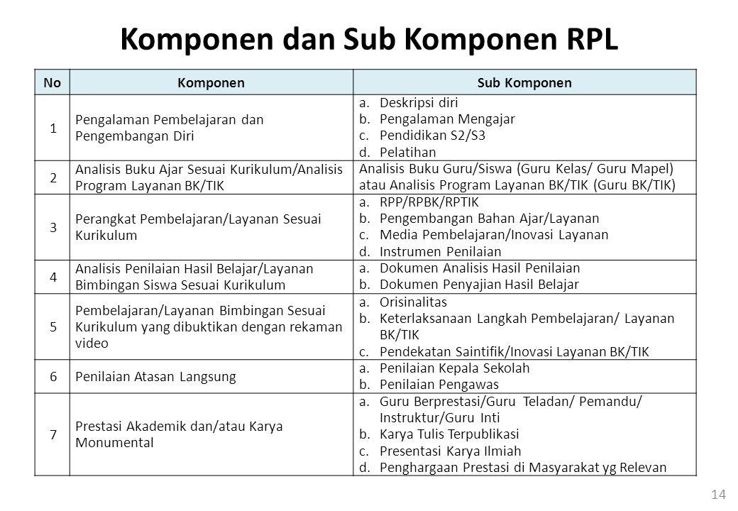 Komponen dan Sub Komponen RPL