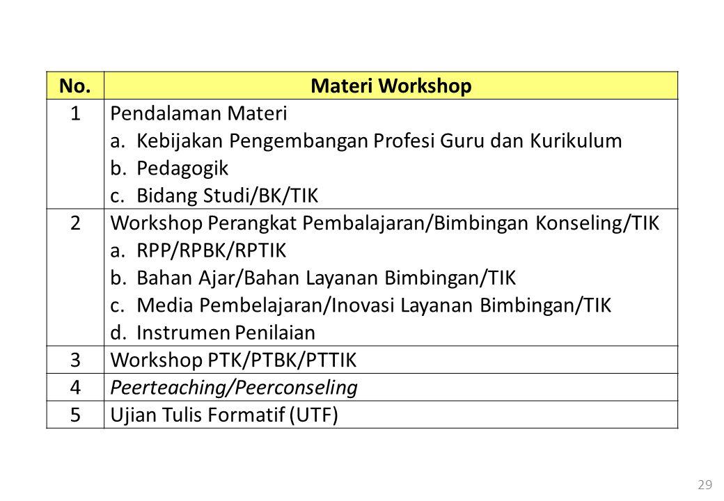 No. Materi Workshop. 1. Pendalaman Materi. a. Kebijakan Pengembangan Profesi Guru dan Kurikulum.