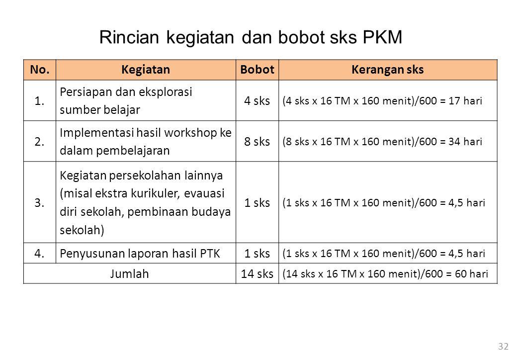 Rincian kegiatan dan bobot sks PKM
