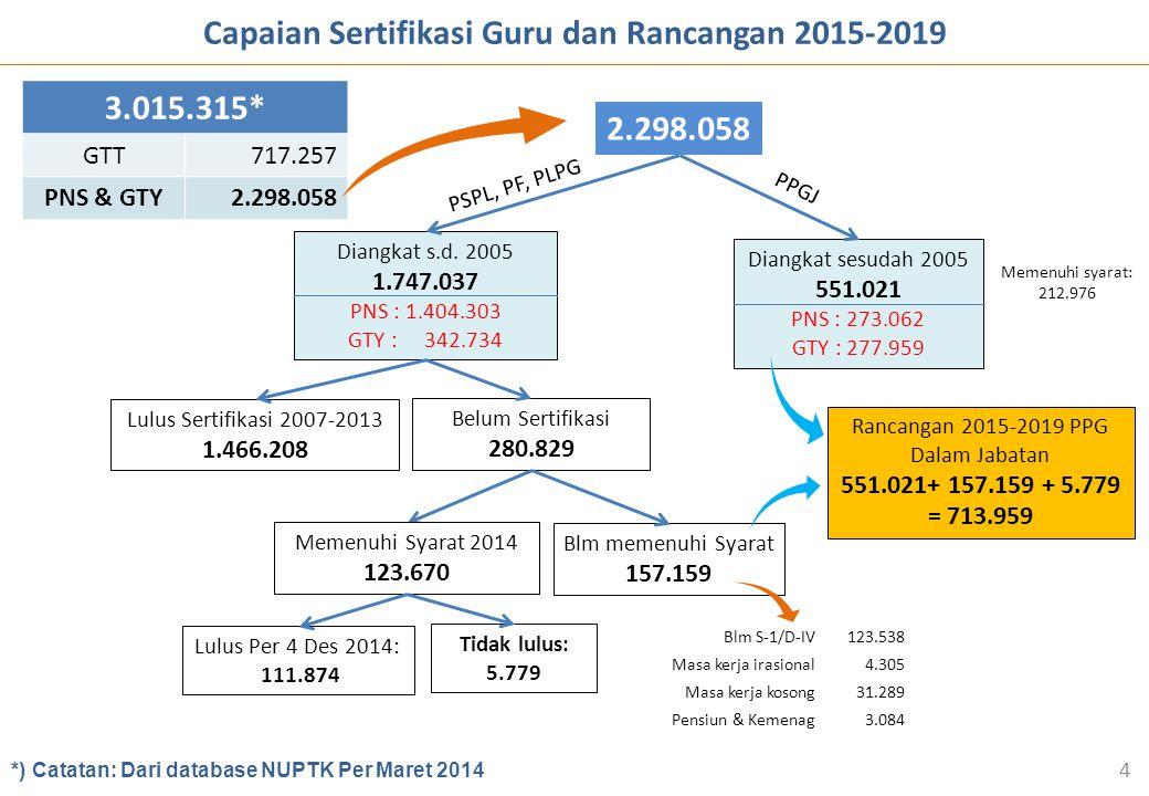 Capaian Sertifikasi Guru dan Rancangan 2015-2019