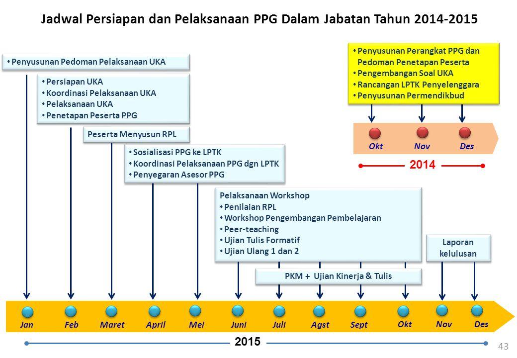 Jadwal Persiapan dan Pelaksanaan PPG Dalam Jabatan Tahun 2014-2015