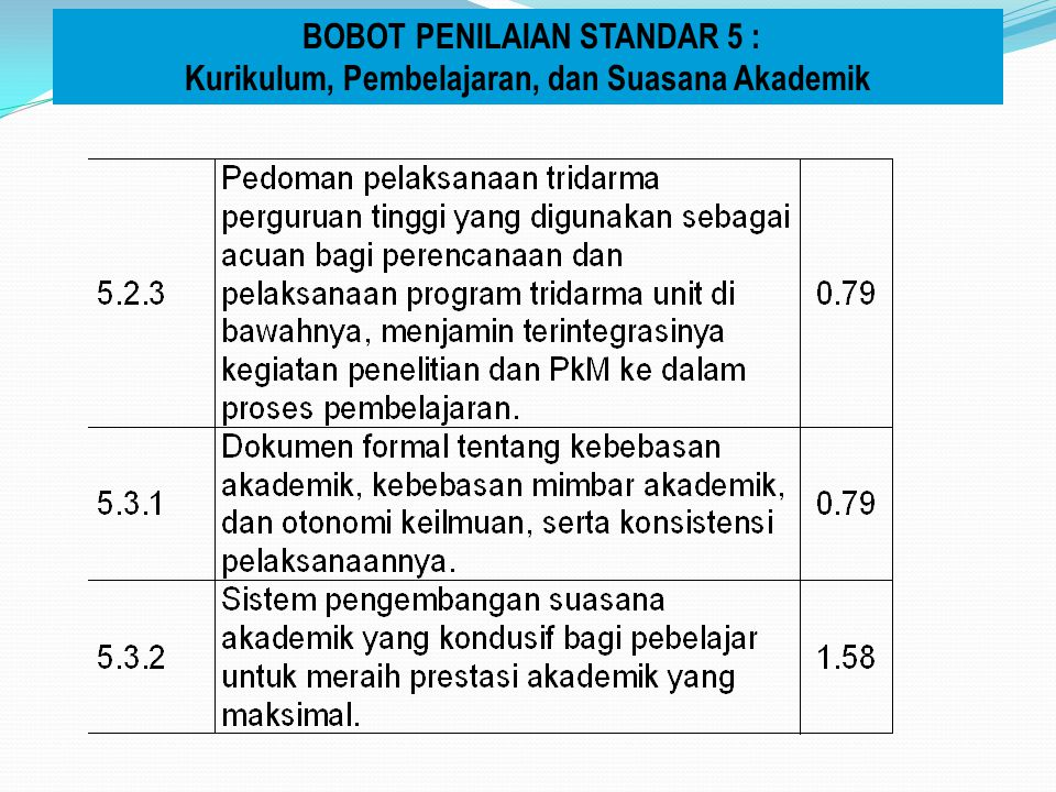 BOBOT PENILAIAN STANDAR 5 :