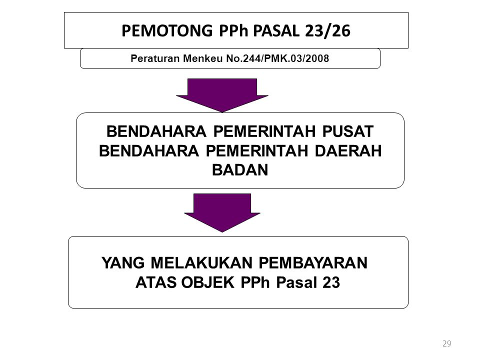PEMOTONG PPh PASAL 23/26 BENDAHARA PEMERINTAH PUSAT