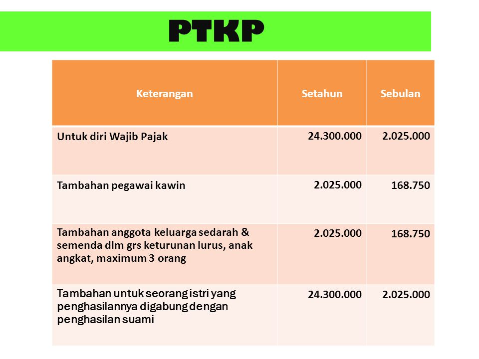 PTKP Keterangan Setahun Sebulan Untuk diri Wajib Pajak 24.300.000