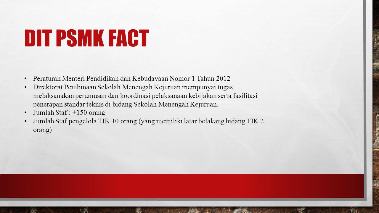 Dit PSMK FACT Peraturan Menteri Pendidikan dan Kebudayaan Nomor 1 Tahun 2012.