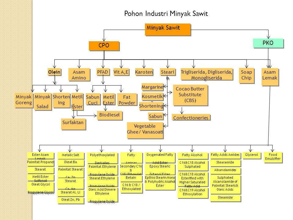Pohon Industri Minyak Sawit