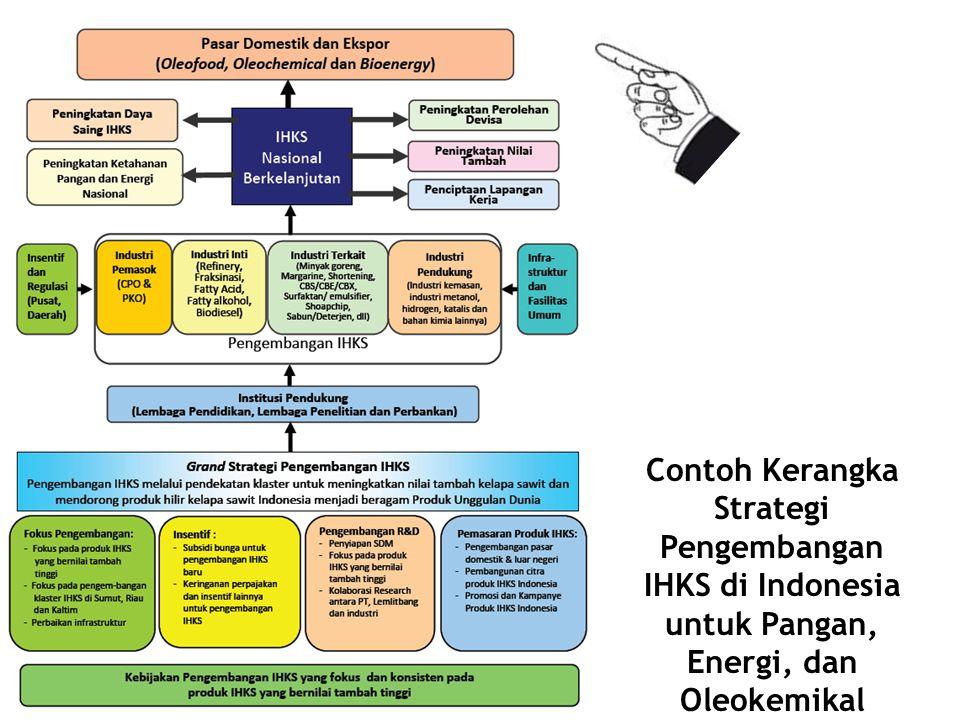 Contoh Kerangka Strategi Pengembangan IHKS di Indonesia untuk Pangan, Energi, dan Oleokemikal