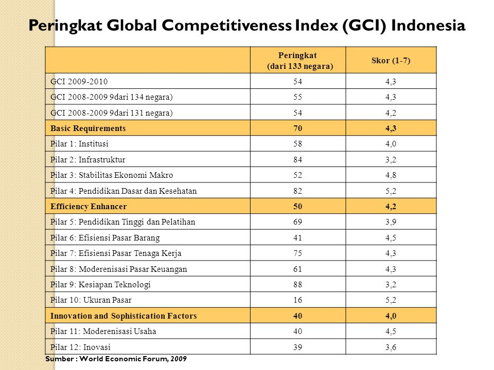 Peringkat Global Competitiveness Index (GCI) Indonesia