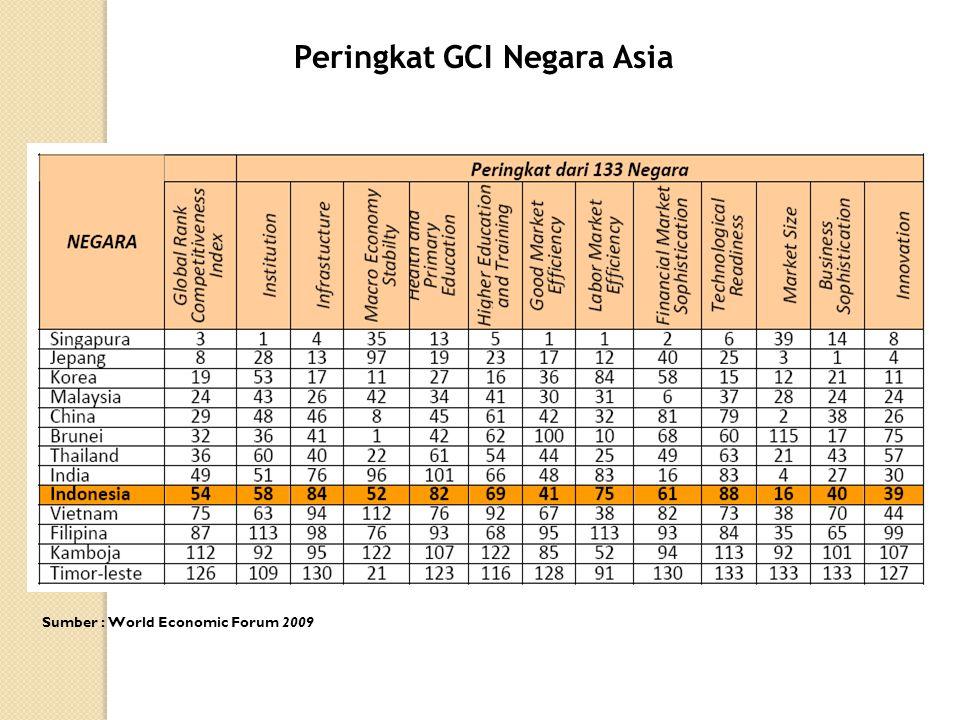 Peringkat GCI Negara Asia
