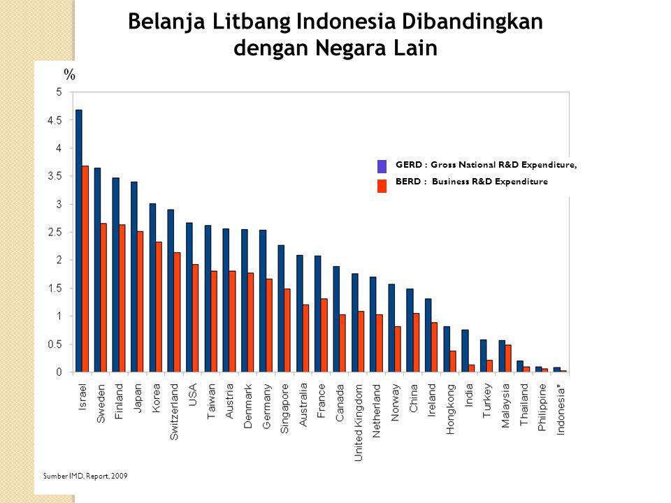 Belanja Litbang Indonesia Dibandingkan