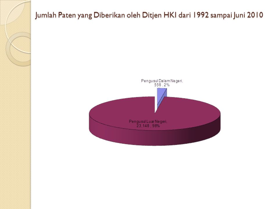 Jumlah Paten yang Diberikan oleh Ditjen HKI dari 1992 sampai Juni 2010