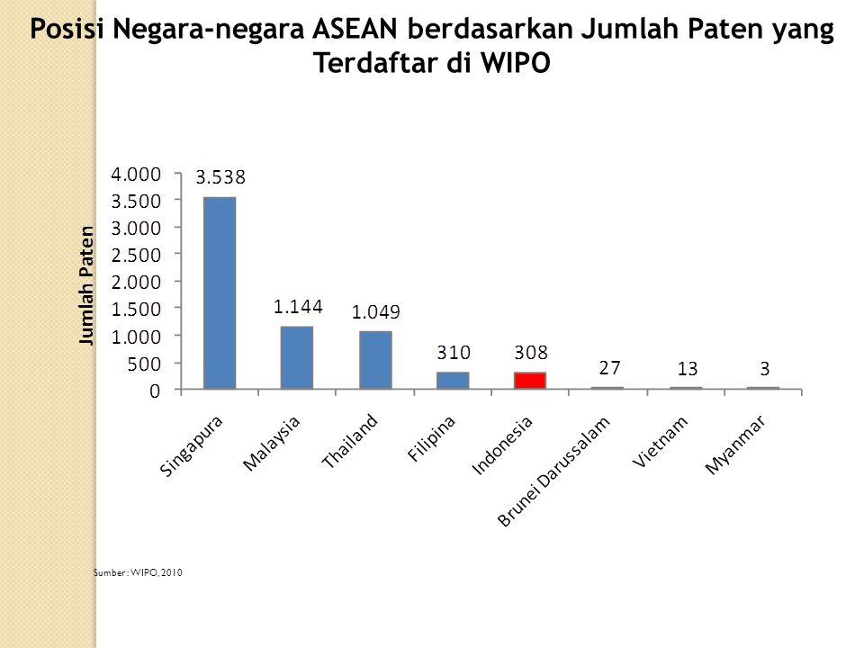 Posisi Negara-negara ASEAN berdasarkan Jumlah Paten yang Terdaftar di WIPO