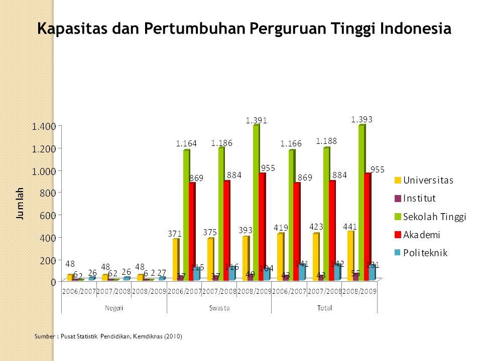 Kapasitas dan Pertumbuhan Perguruan Tinggi Indonesia