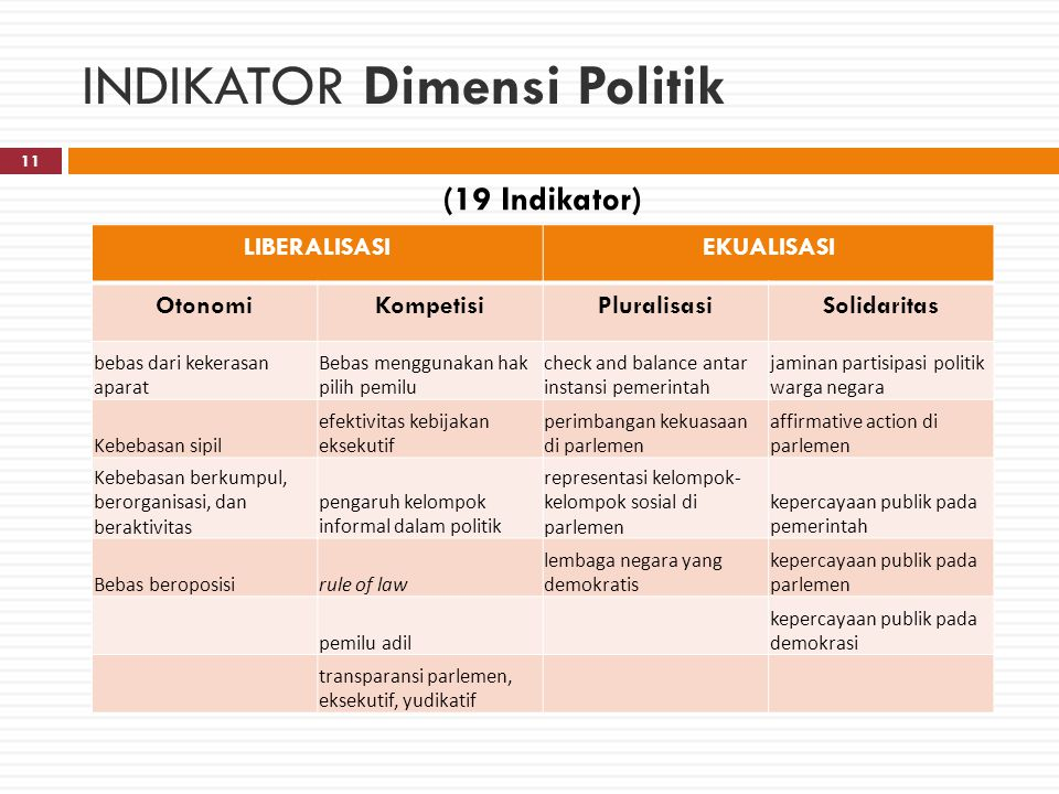 INDIKATOR Dimensi Politik