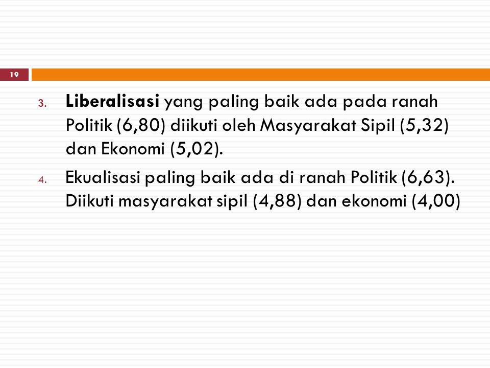 Liberalisasi yang paling baik ada pada ranah Politik (6,80) diikuti oleh Masyarakat Sipil (5,32) dan Ekonomi (5,02).