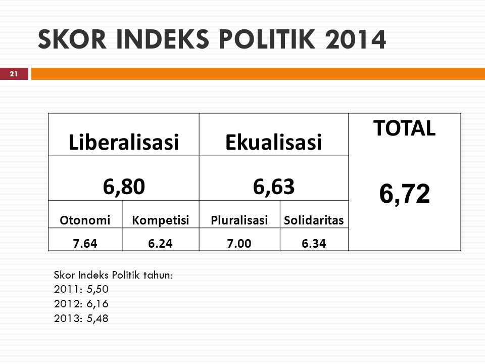 SKOR INDEKS POLITIK 2014 6,72 Liberalisasi Ekualisasi TOTAL 6,80 6,63
